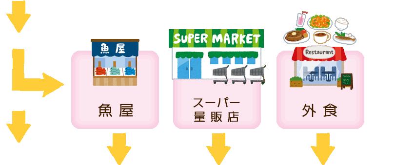 魚屋・スーパー量販店・外食