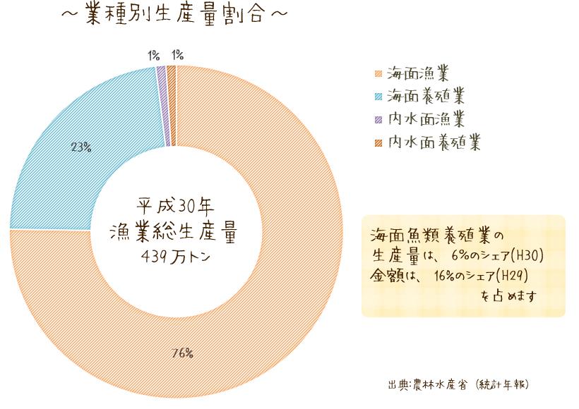 業種別生産割合のグラフ。海面魚類養殖業の生産量は5%のシェア、金額は、16%のシェアを占めます。