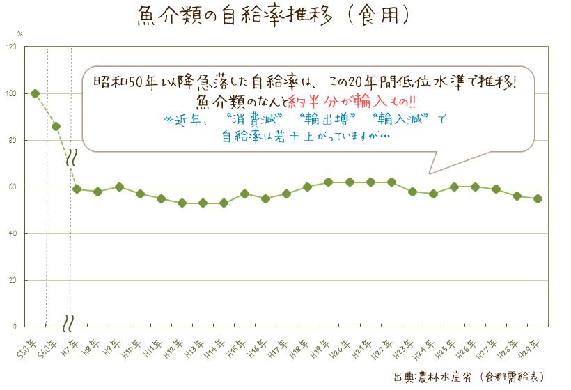 日本の魚介類自給率のグラフ