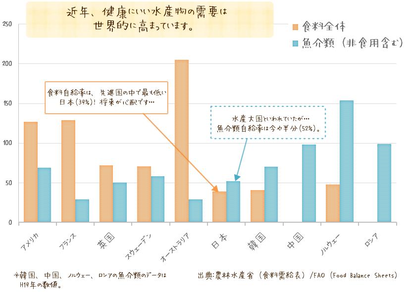 主要漁業生産国の食用魚介類の自給率のグラフ