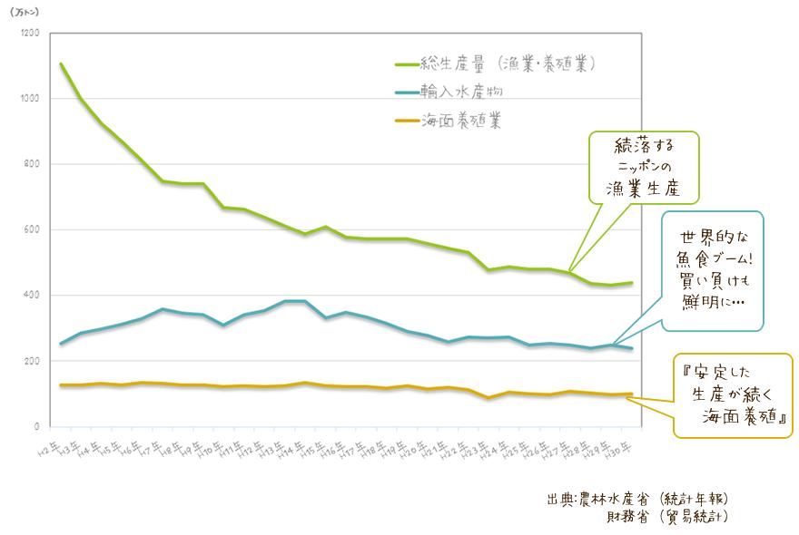 日本の水産物の生産量推移のグラフ