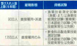水産関係の外国人在留資格運用方針(素案概要)
