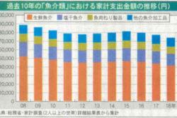 過去10年の「魚介類」における家計支出金額の推移(円)
