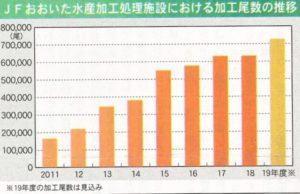 JFおおいた水産加工尾数の推移